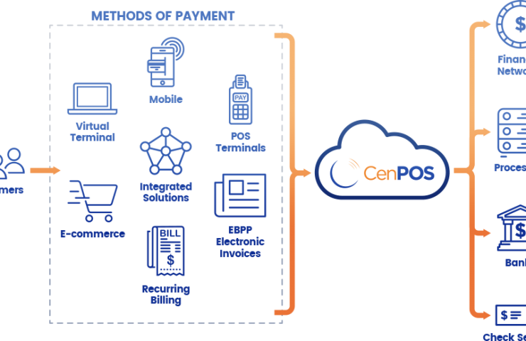 CenPOS for NAXT delivers a comprehensive payment processing solution that reduces the overall cost of acceptance by managing interchange costs and driving operaCenPOS - Online Payment System for Equipment Dealers