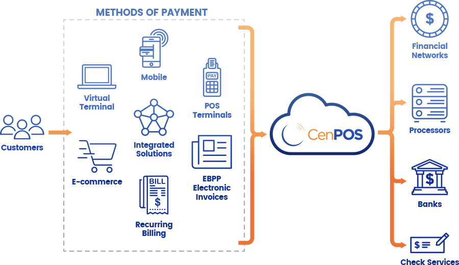 CenPOS - Online Payment System